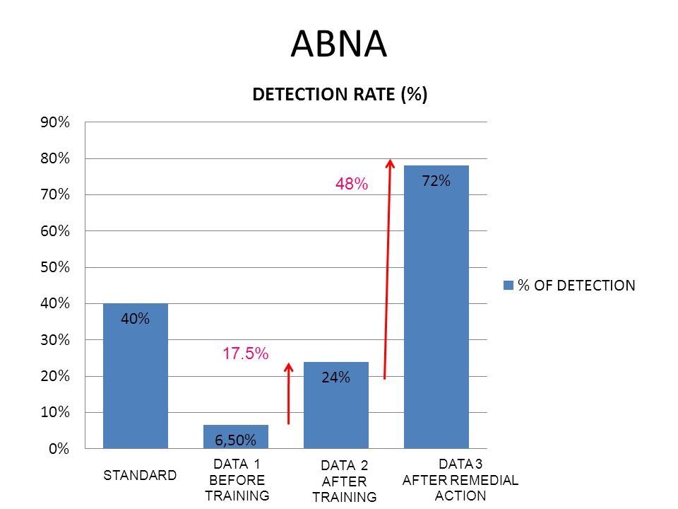 ABNA 48% 17.5% DATA 1 BEFORE TRAINING DATA 2 AFTER TRAINING DATA 3