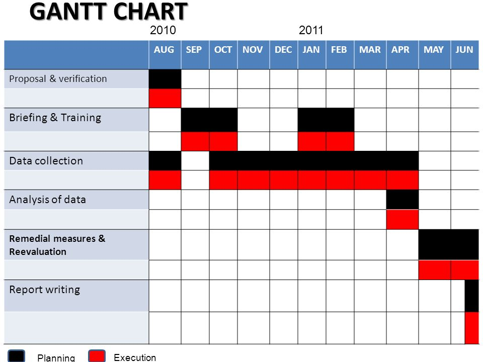 GANTT CHART 2010 2011 Briefing & Training Data collection