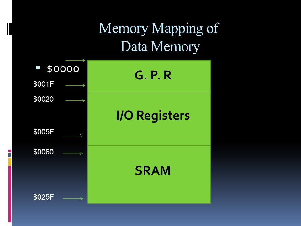 Memory Mapping of Data Memory