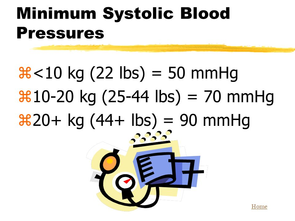 Minimum Systolic Blood Pressures