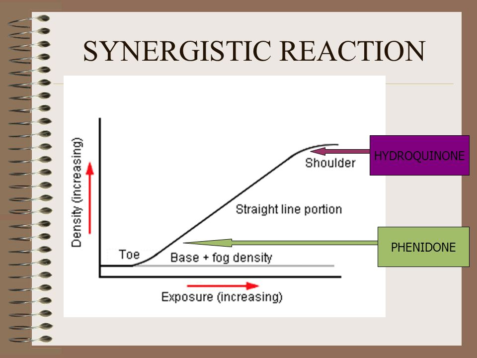 SYNERGISTIC REACTION HYDROQUINONE PHENIDONE