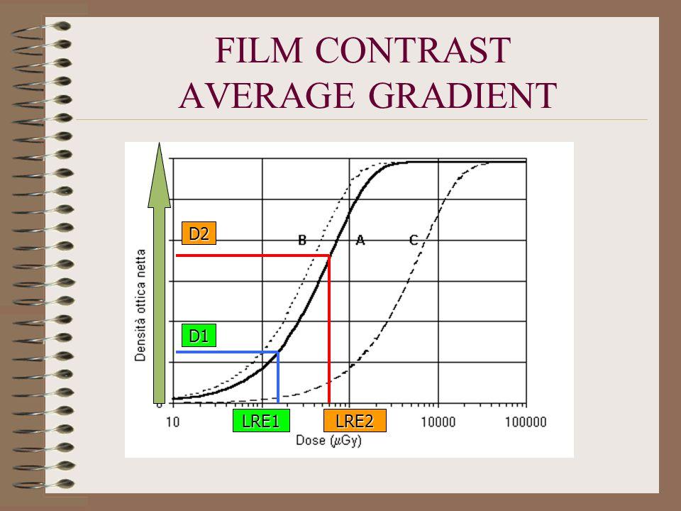 FILM CONTRAST AVERAGE GRADIENT