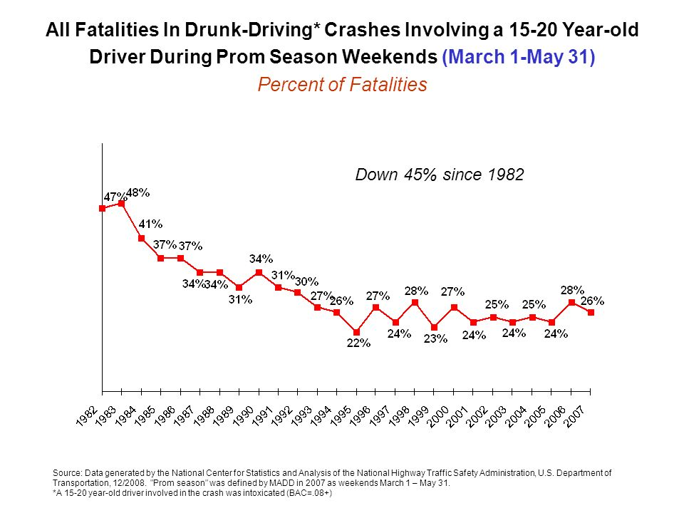 All Fatalities In Drunk-Driving