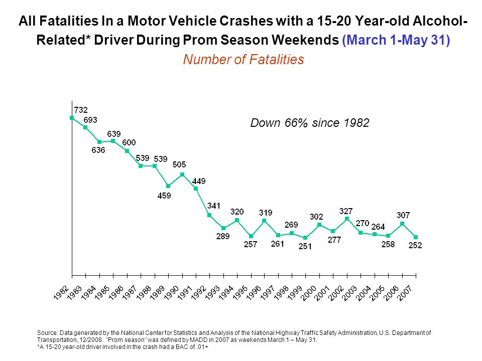 All Fatalities In a Motor Vehicle Crashes with a 15-20 Year-old Alcohol-Related* Driver During Prom Season Weekends (March 1-May 31) Number of Fatalities