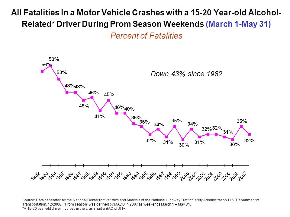 All Fatalities In a Motor Vehicle Crashes with a Year-old Alcohol-Related* Driver During Prom Season Weekends (March 1-May 31) Percent of Fatalities