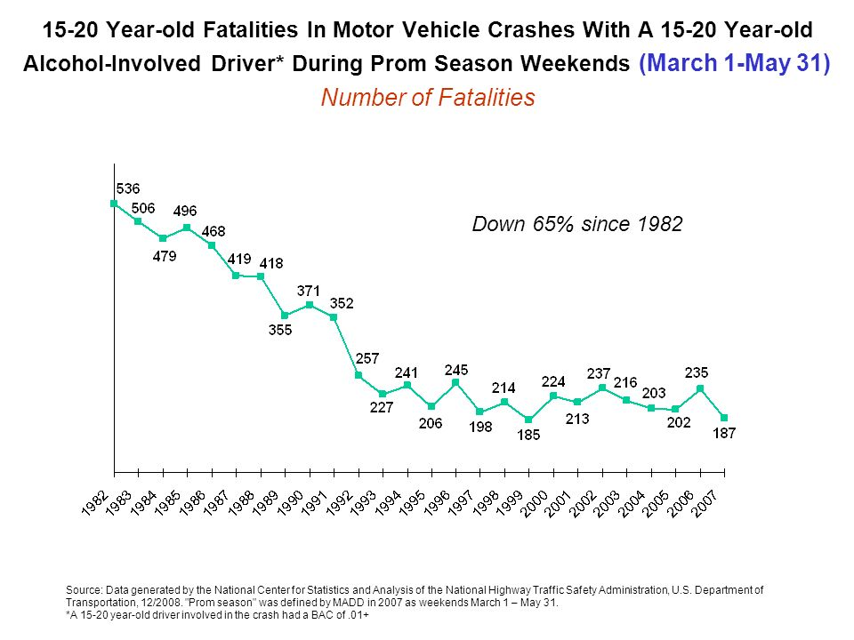 15-20 Year-old Fatalities In Motor Vehicle Crashes With A Year-old Alcohol-Involved Driver* During Prom Season Weekends (March 1-May 31) Number of Fatalities