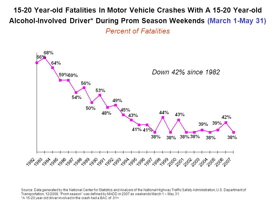 15-20 Year-old Fatalities In Motor Vehicle Crashes With A 15-20 Year-old Alcohol-Involved Driver* During Prom Season Weekends (March 1-May 31) Percent of Fatalities