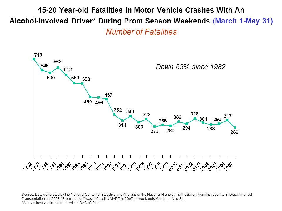15-20 Year-old Fatalities In Motor Vehicle Crashes With An Alcohol-Involved Driver* During Prom Season Weekends (March 1-May 31) Number of Fatalities