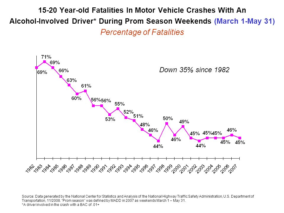 15-20 Year-old Fatalities In Motor Vehicle Crashes With An Alcohol-Involved Driver* During Prom Season Weekends (March 1-May 31) Percentage of Fatalities