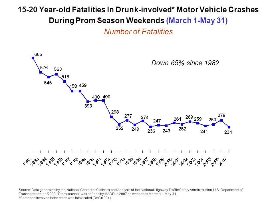 15-20 Year-old Fatalities In Drunk-involved