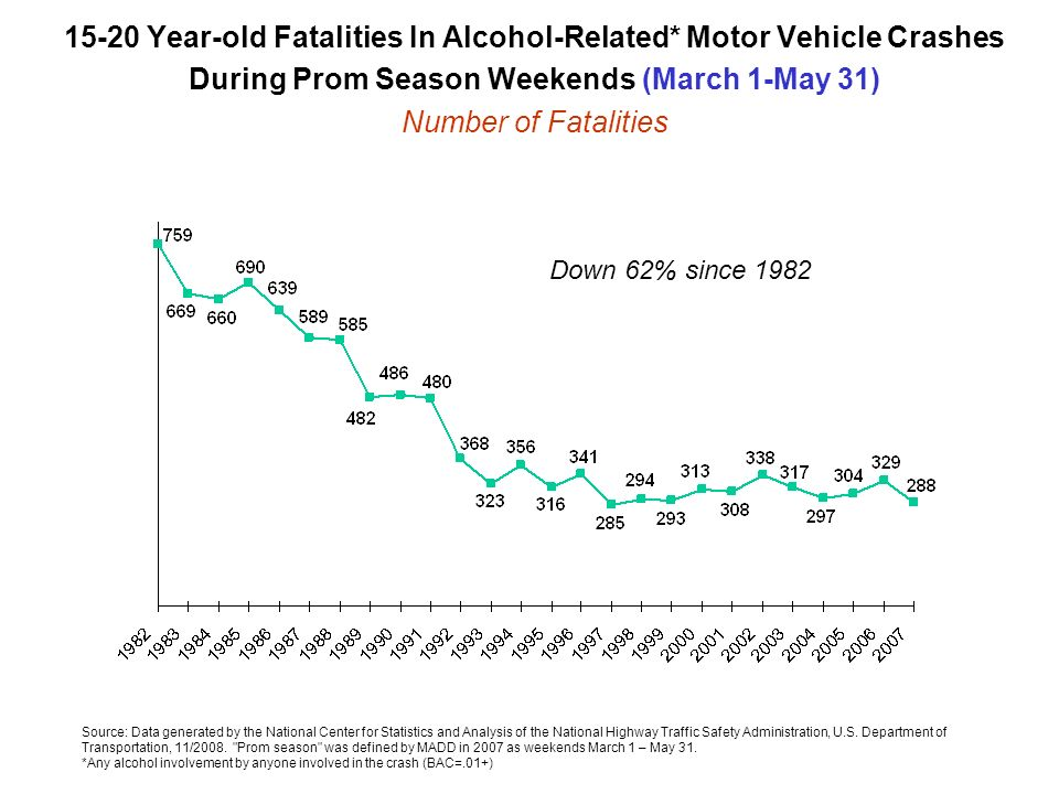 15-20 Year-old Fatalities In Alcohol-Related