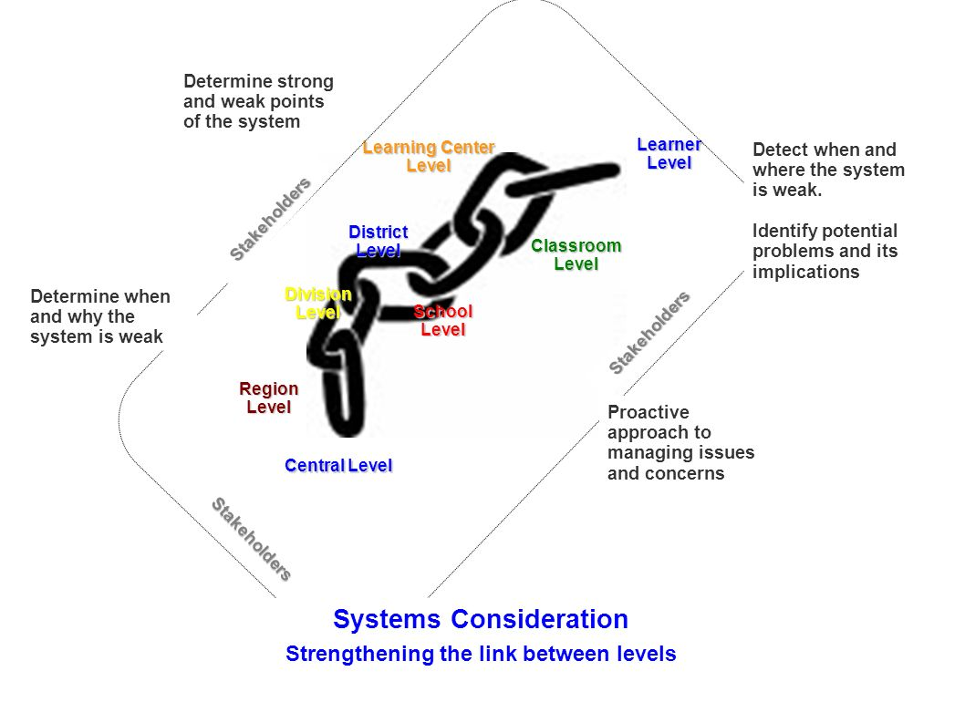 Systems Consideration Strengthening the link between levels