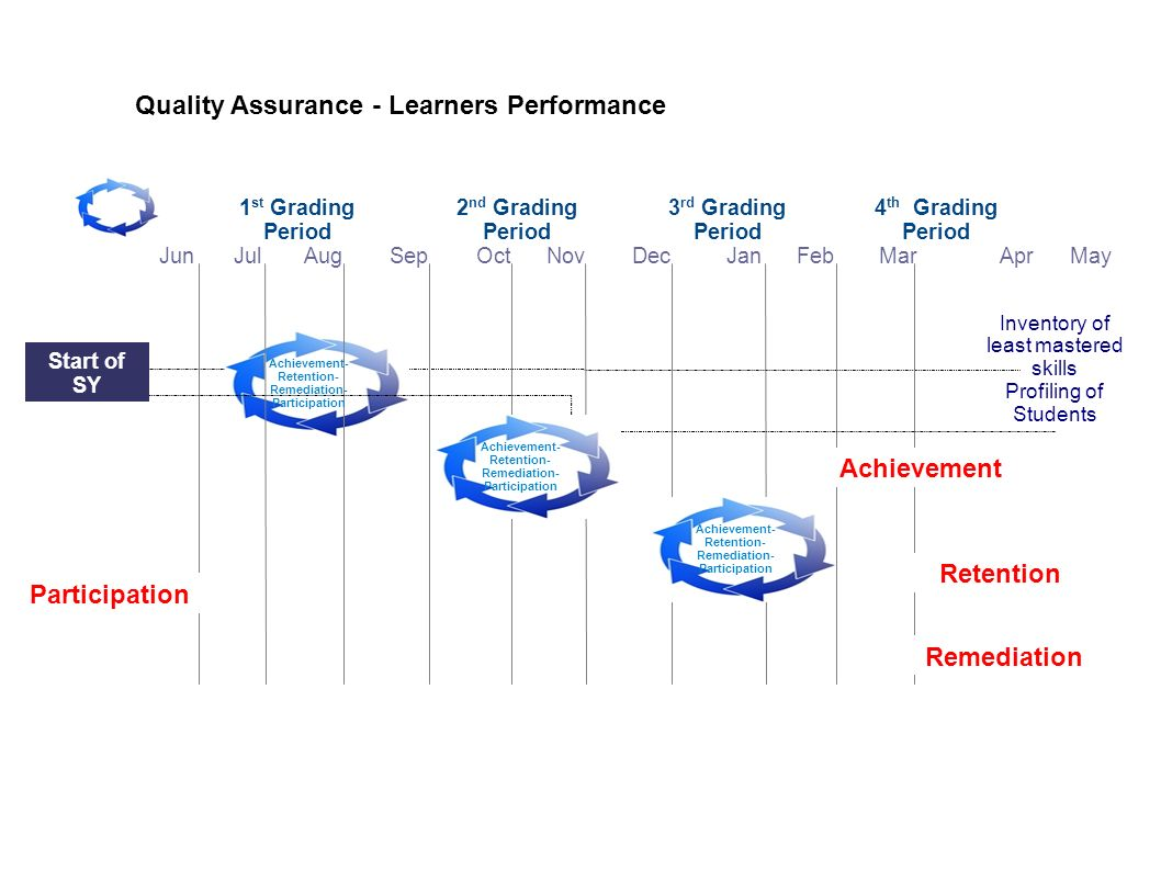 Achievement Retention Participation Remediation
