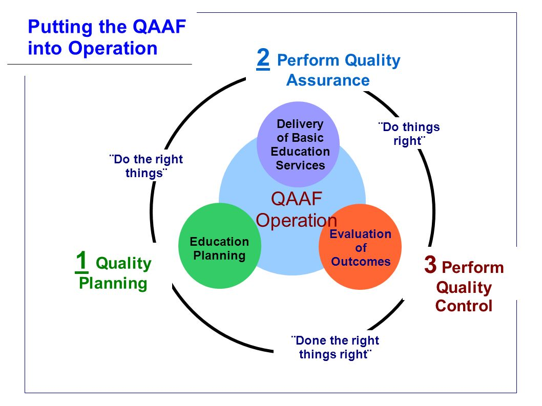 2 Perform Quality Assurance