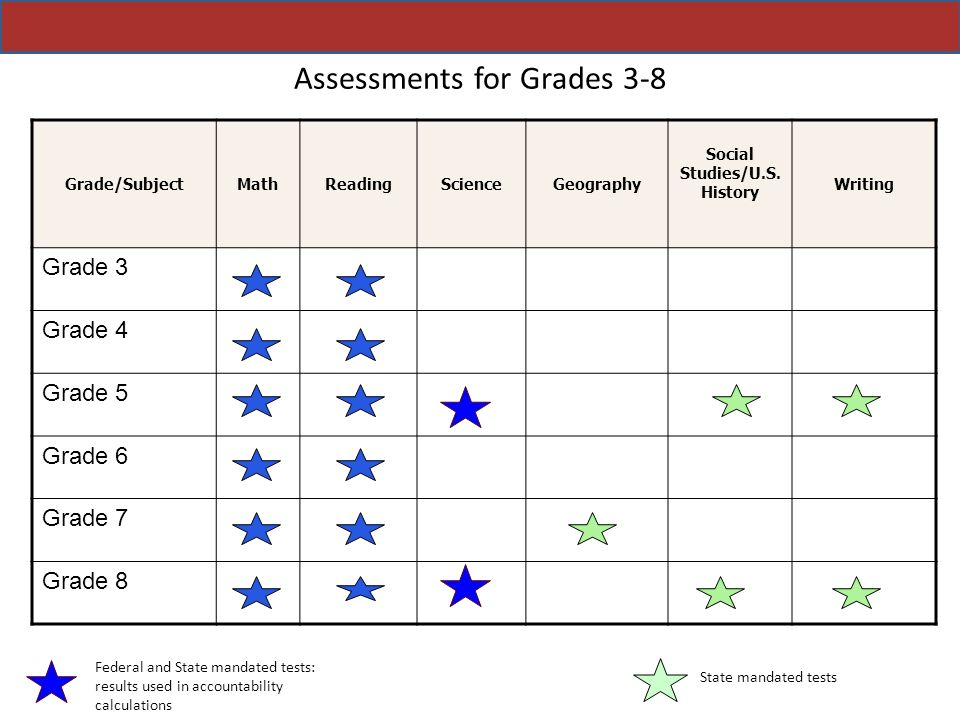 Assessments for Grades 3-8
