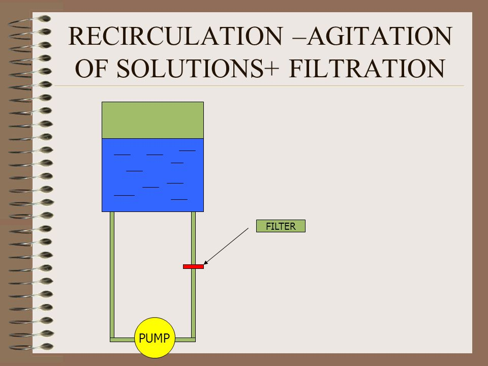RECIRCULATION –AGITATION OF SOLUTIONS+ FILTRATION