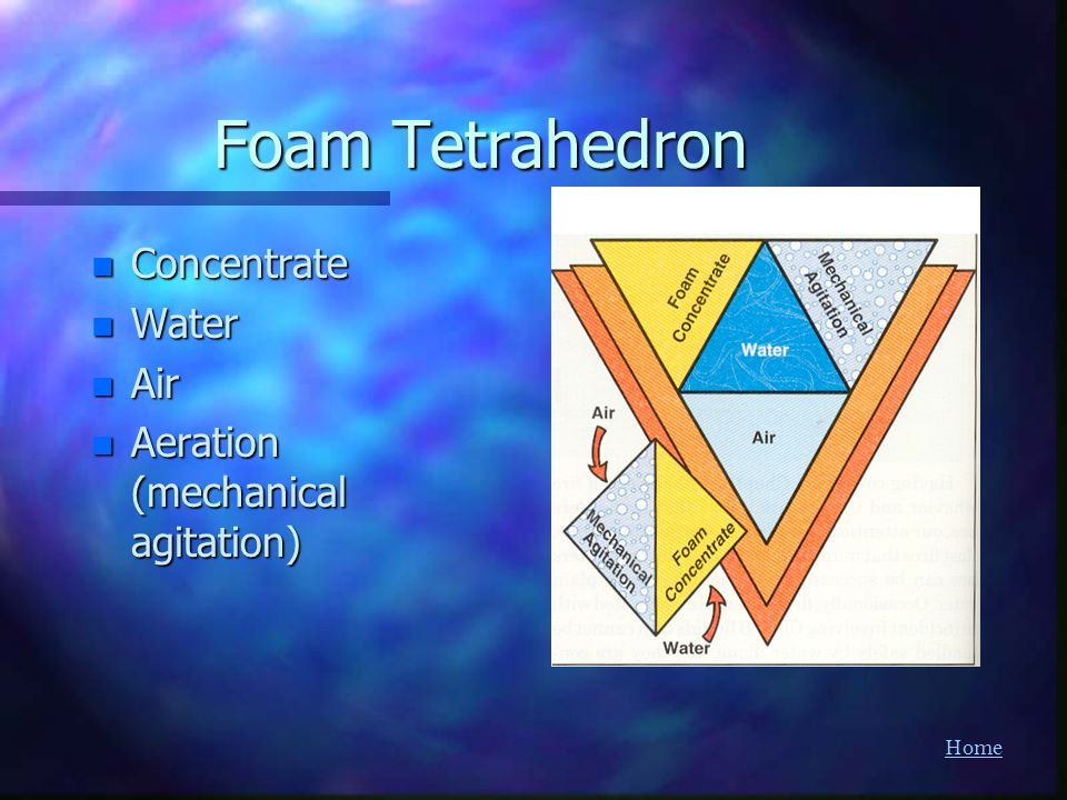 Foam Tetrahedron Concentrate Water Air Aeration (mechanical agitation)