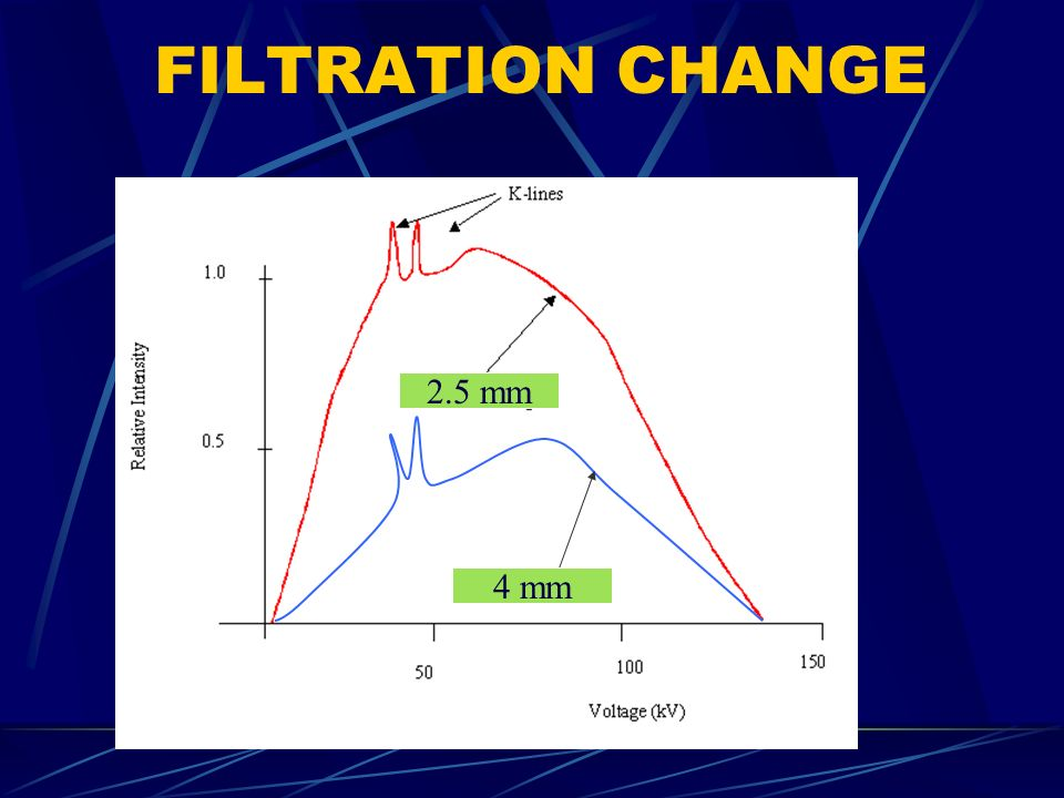FILTRATION CHANGE 2.5 mm 4 mm