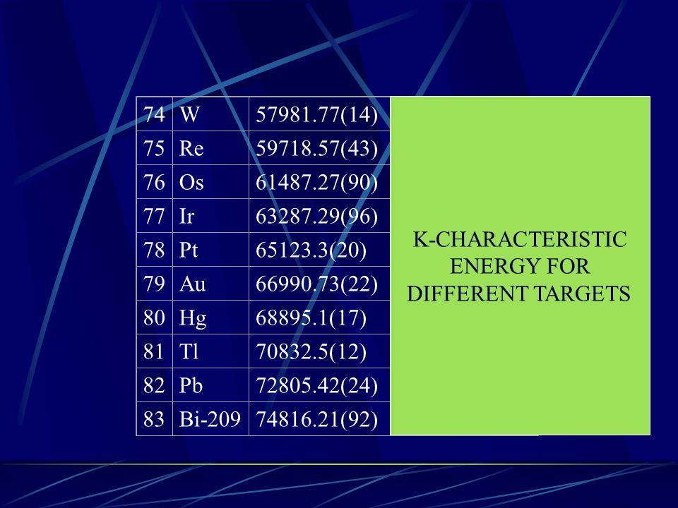 74 W. 57981.77(14) 59318.847(50) 75. Re. 59718.57(43) 61141.00(89) 76. Os. 61487.27(90) 63001.07(95)