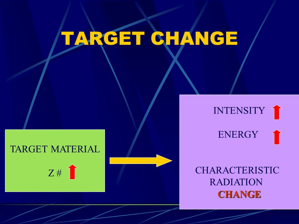 TARGET CHANGE INTENSITY ENERGY CHARACTERISTIC TARGET MATERIAL