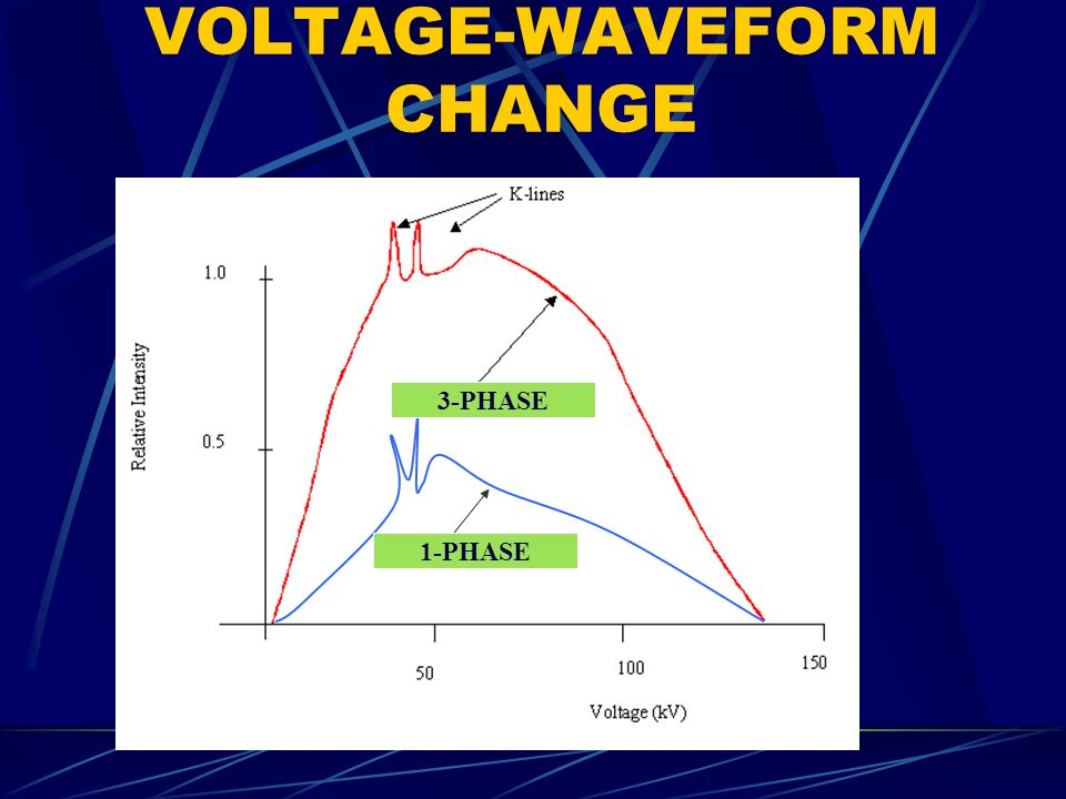 VOLTAGE-WAVEFORM CHANGE