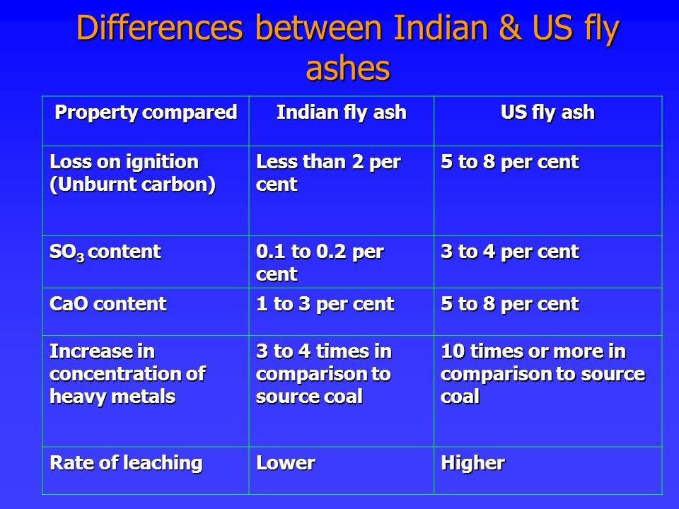 Differences between Indian & US fly ashes