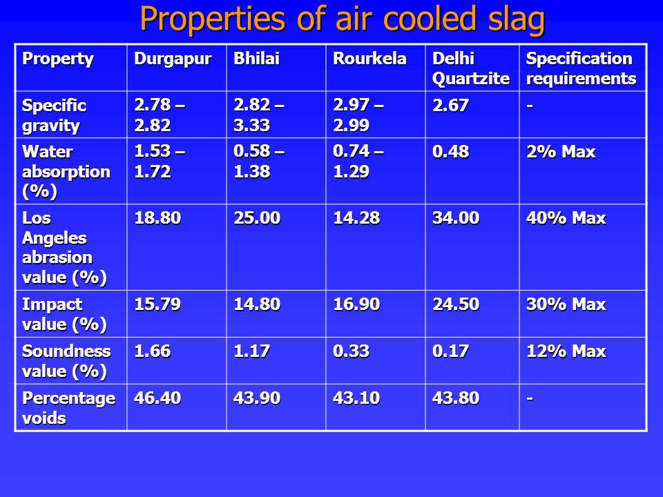 Properties of air cooled slag