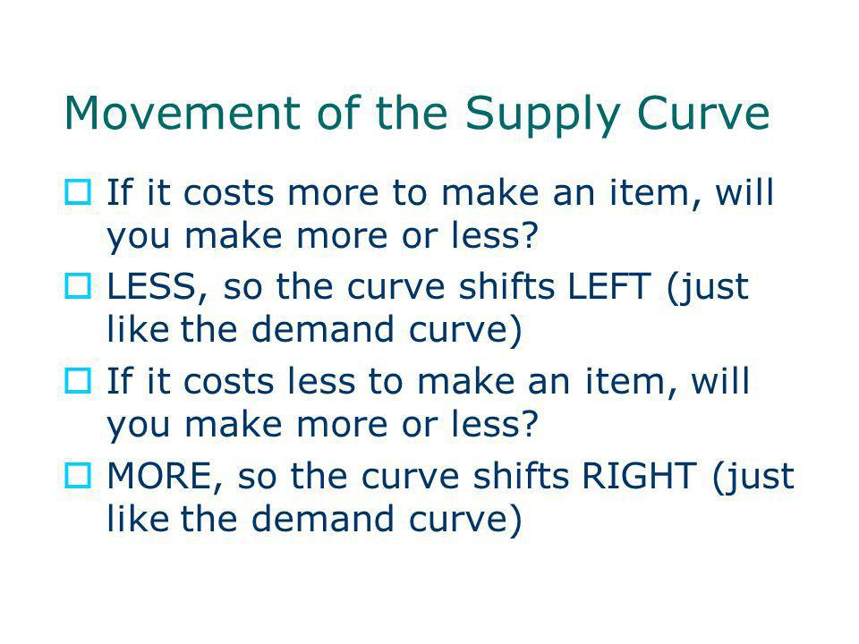 Movement of the Supply Curve