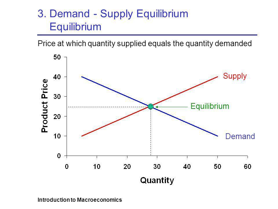 3. Demand - Supply Equilibrium Equilibrium