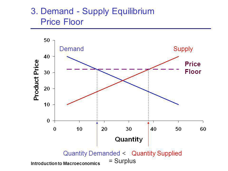 3. Demand - Supply Equilibrium Price Floor