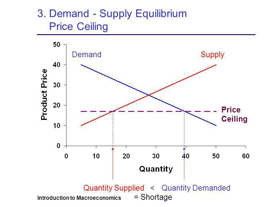 3. Demand - Supply Equilibrium Price Ceiling