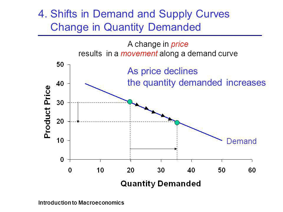 4. Shifts in Demand and Supply Curves Change in Quantity Demanded