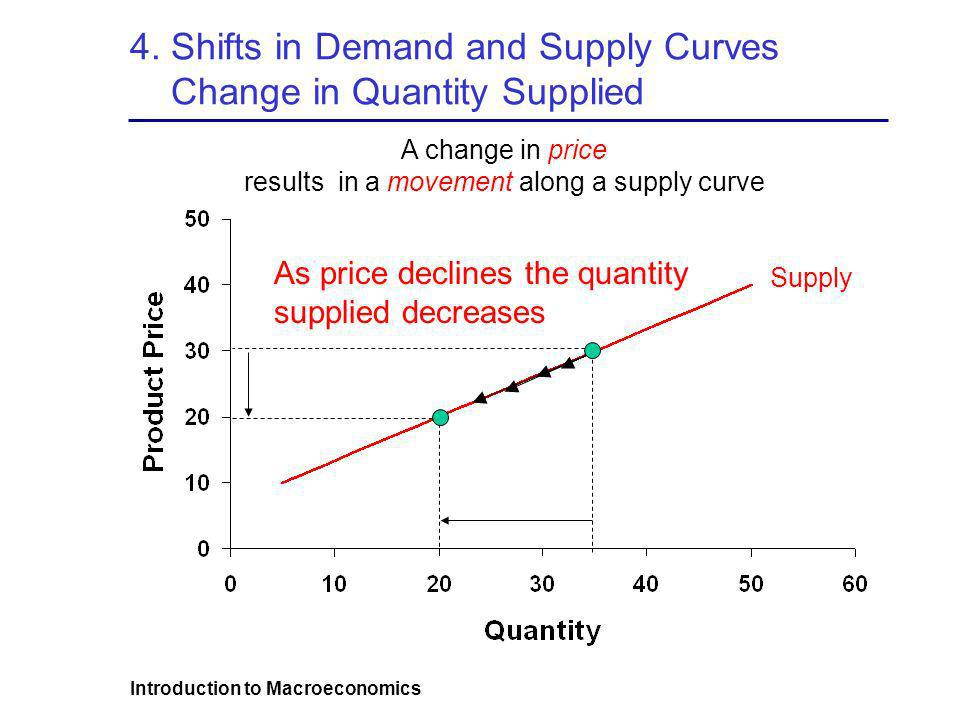 4. Shifts in Demand and Supply Curves Change in Quantity Supplied