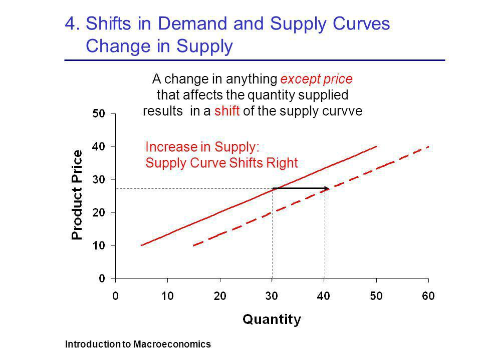 4. Shifts in Demand and Supply Curves Change in Supply