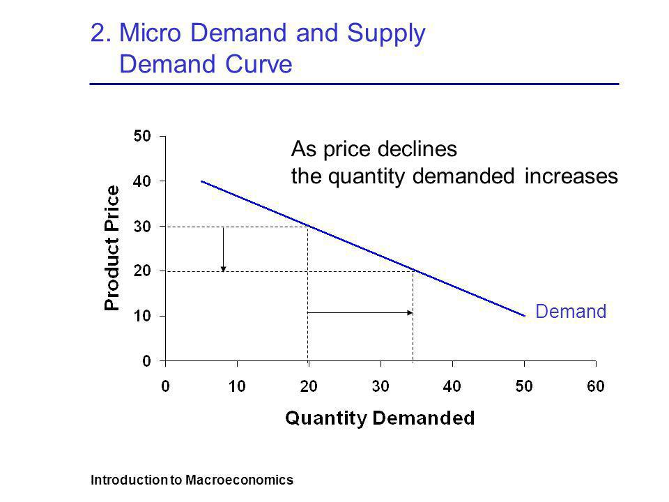 2. Micro Demand and Supply Demand Curve