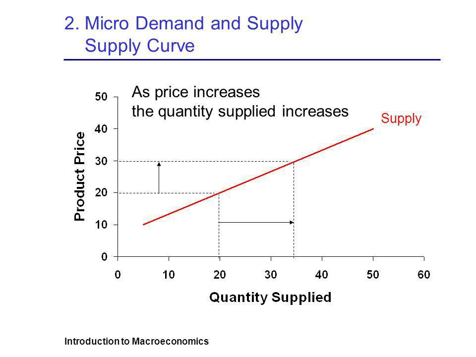 2. Micro Demand and Supply Supply Curve