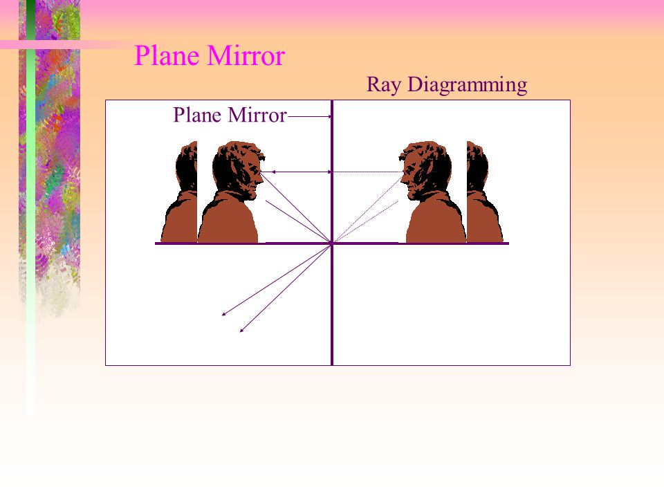 Plane Mirror Ray Diagramming Plane Mirror