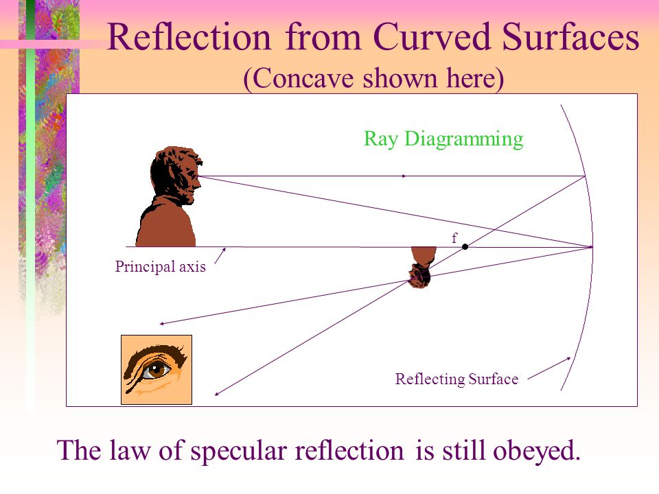 Reflection from Curved Surfaces (Concave shown here)