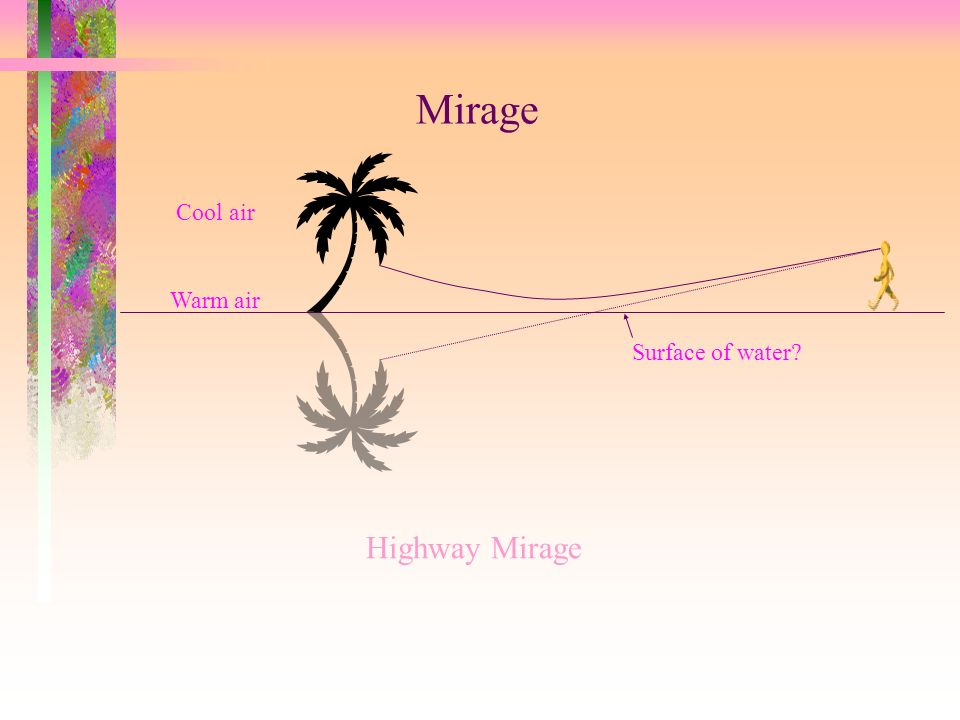 Mirage Cool air Warm air Surface of water Highway Mirage