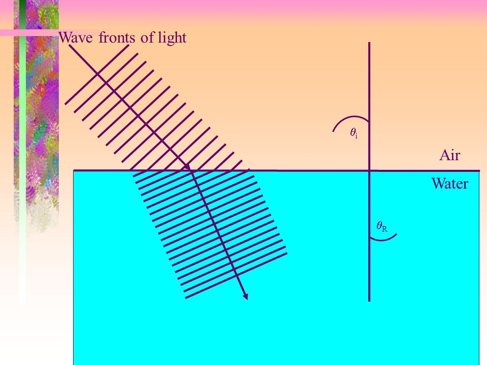 Wave fronts of light qi Air Water qR