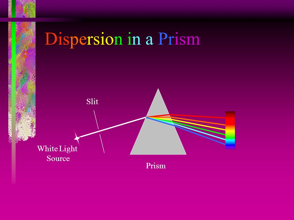Dispersion in a Prism Slit White Light Source Prism
