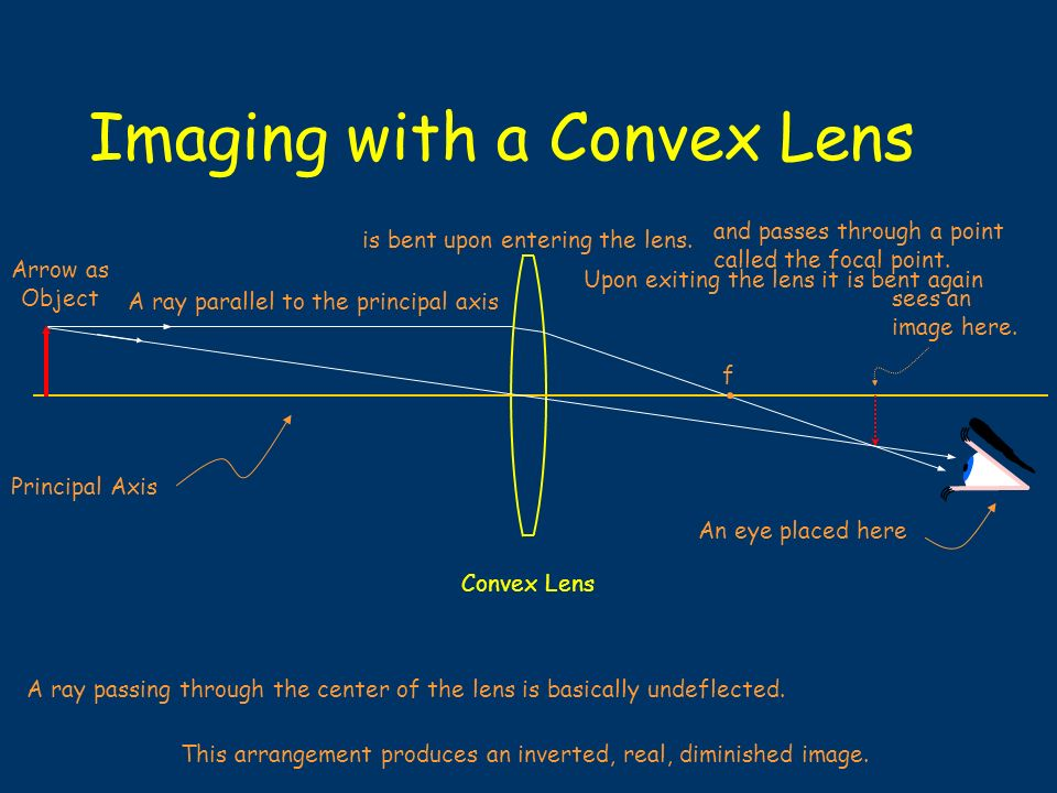 Imaging with a Convex Lens