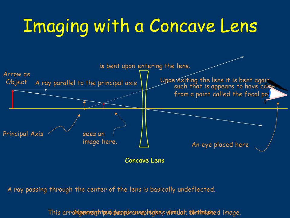 Imaging with a Concave Lens