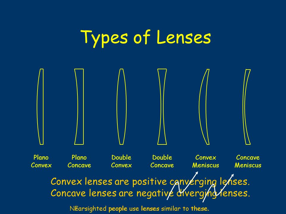 Types of Lenses Convex lenses are positive converging lenses.