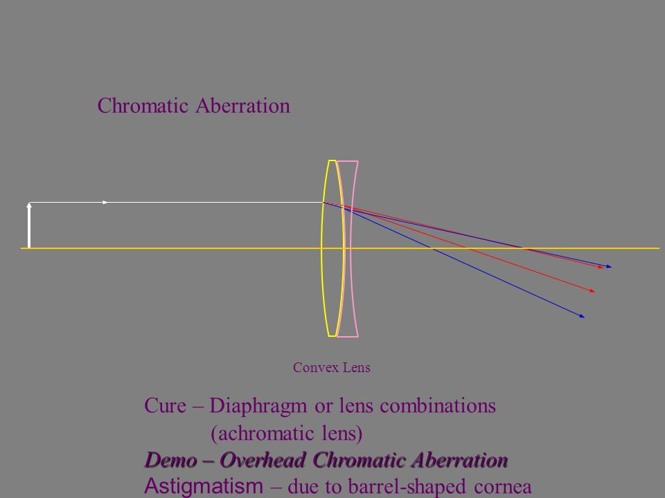 Cure – Diaphragm or lens combinations (achromatic lens)