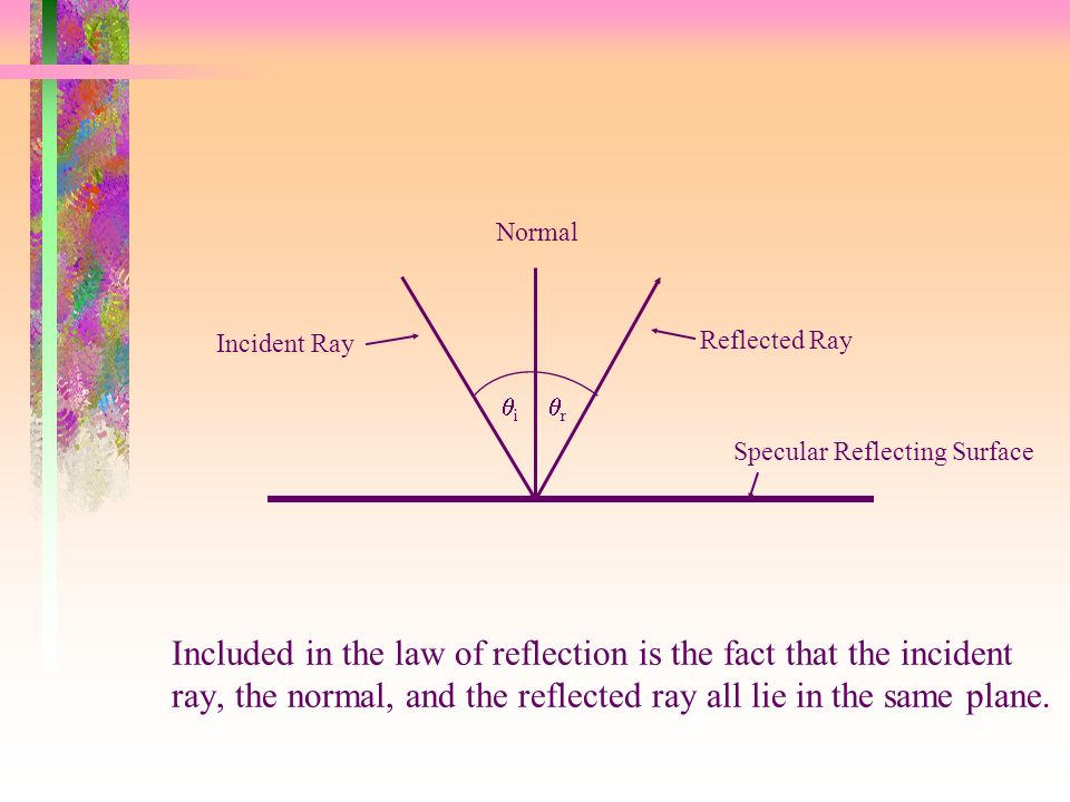Normal Incident Ray. Reflected Ray. qi. qr. Specular Reflecting Surface.