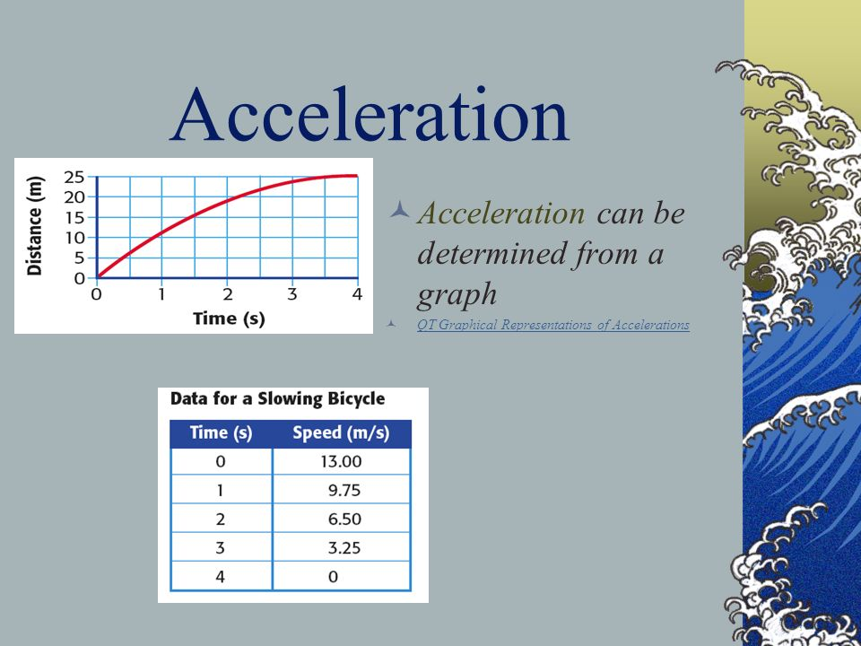 Acceleration Acceleration can be determined from a graph