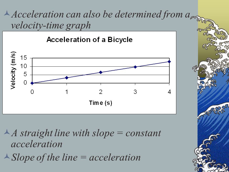 Acceleration can also be determined from a velocity-time graph