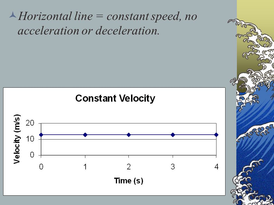 Horizontal line = constant speed, no acceleration or deceleration.