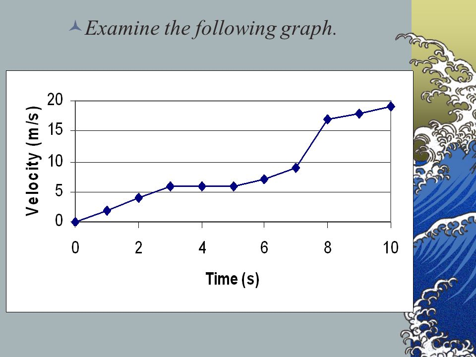 Examine the following graph.